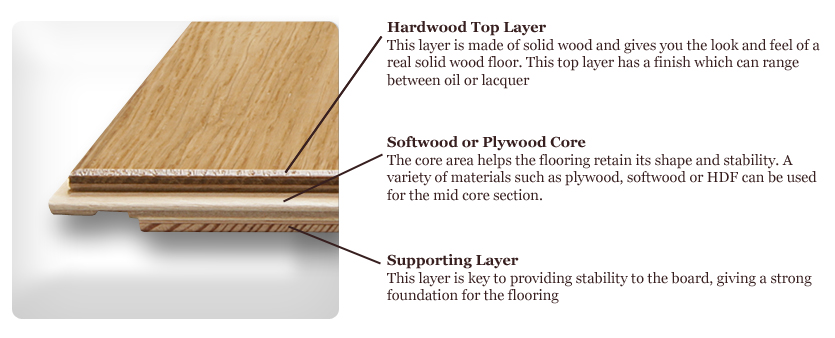 Engineered Flooring Engineered Flooring Construction